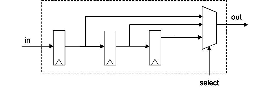 Dual Clock FIFO