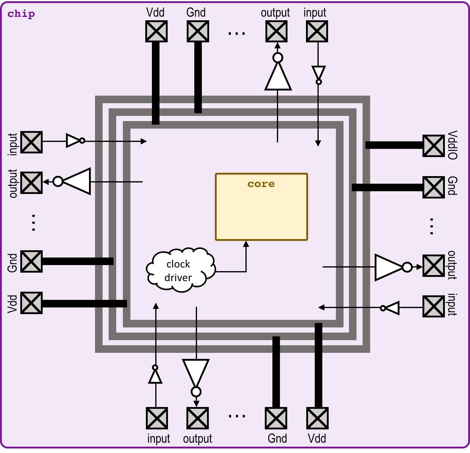 Eec 116 Vlsi Design Final Project Hall Of Fame Block Diagram Io Chip